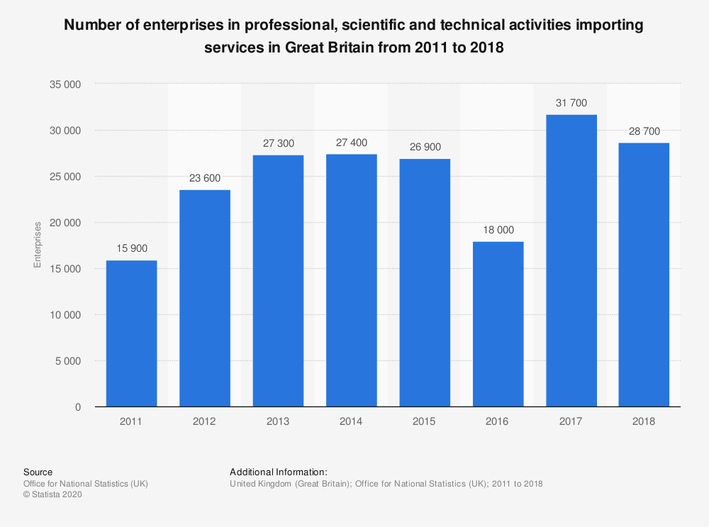 Statistic: Number of enterprises in professional, scientific and technical activities importing services in Great Britain from 2011 to 2017 | Statista
