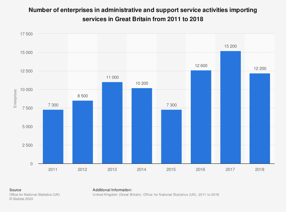 Statistic: Number of enterprises in administrative and support service activities importing services in Great Britain from 2011 to 2017 | Statista