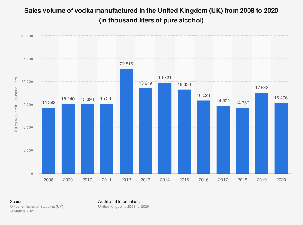 Statistic: Sales volume of vodka manufactured in the United Kingdom (UK) from 2008 to 2018 (in thousand liters of pure alcohol) | Statista