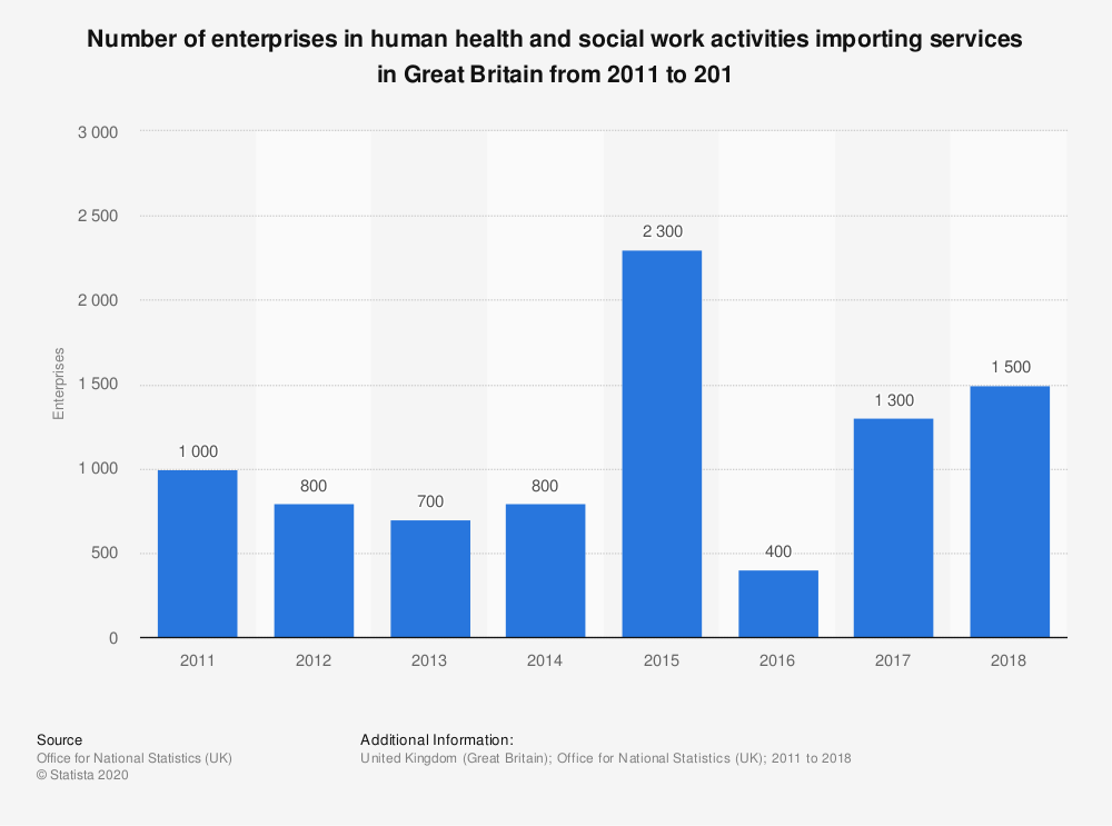 Statistic: Number of enterprises in human health and social work activities importing services in Great Britain from 2011 to 201 | Statista