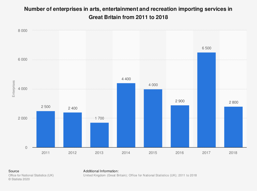 Statistic: Number of enterprises in arts, entertainment and recreation importing services in Great Britain from 2011 to 2018 | Statista