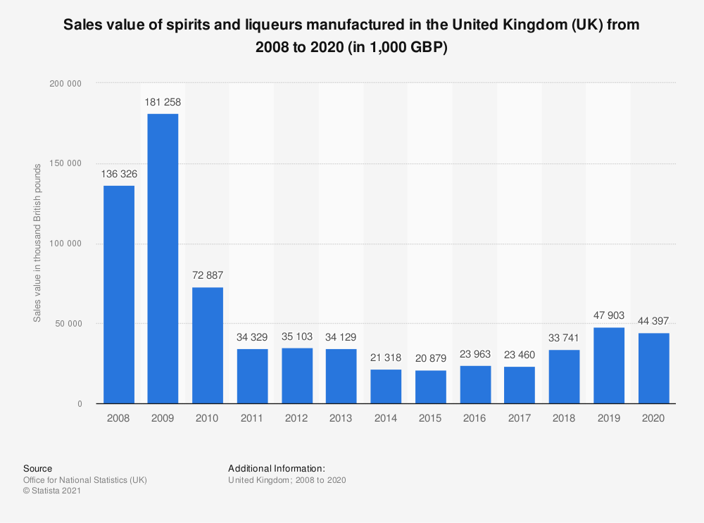 Statistic: Sales value of spirits and liqueurs manufactured in the United Kingdom (UK) from 2008 to 2019 (in 1,000 GBP) | Statista