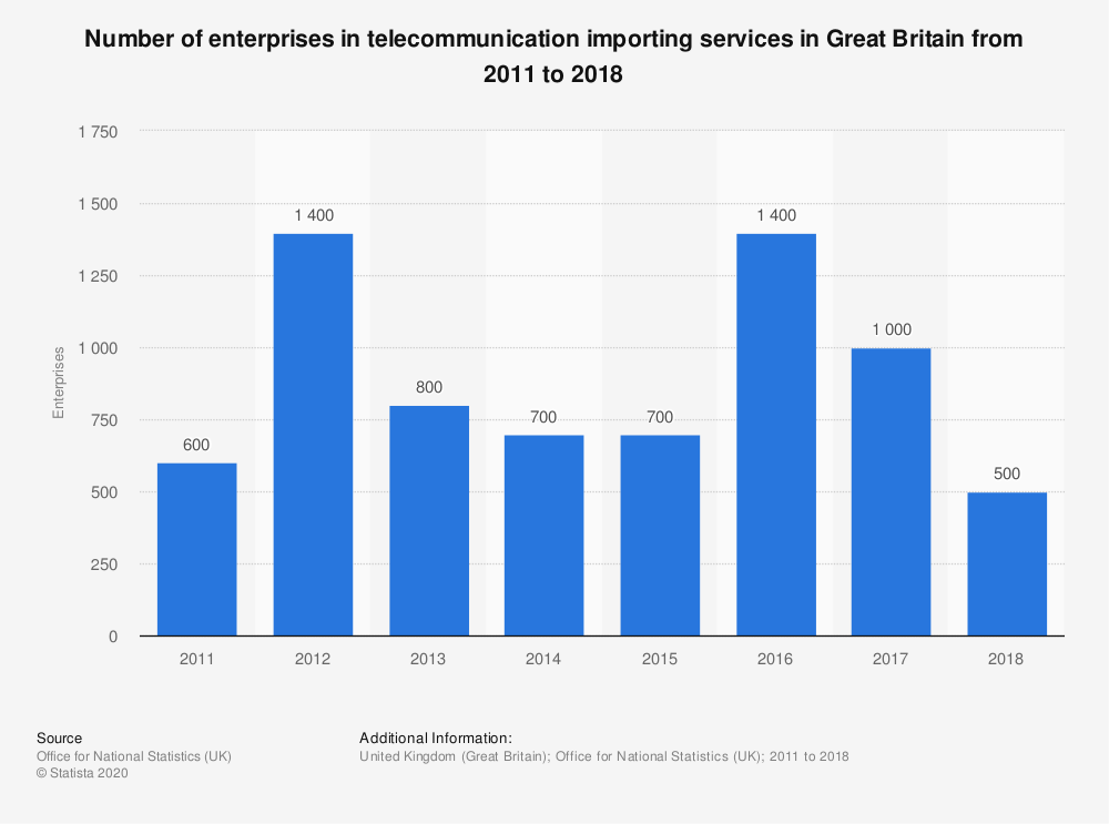 Statistic: Number of enterprises in telecommunication importing services in Great Britain from 2011 to 2018 | Statista