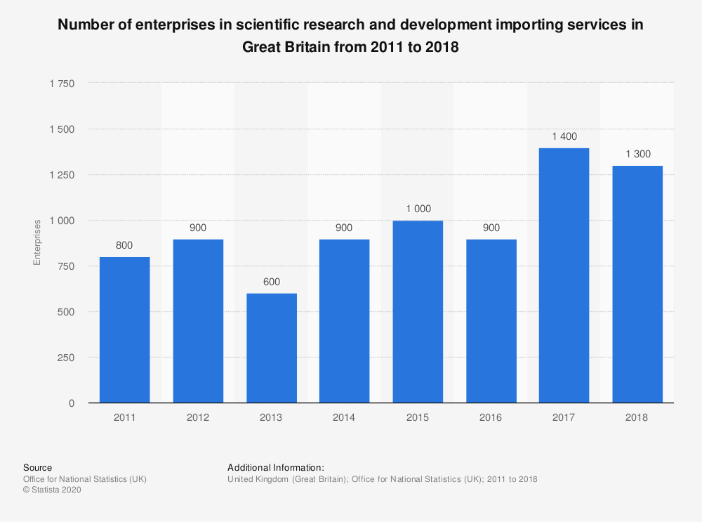 Statistic: Number of enterprises in scientific research and development importing services in Great Britain from 2011 to 2018 | Statista