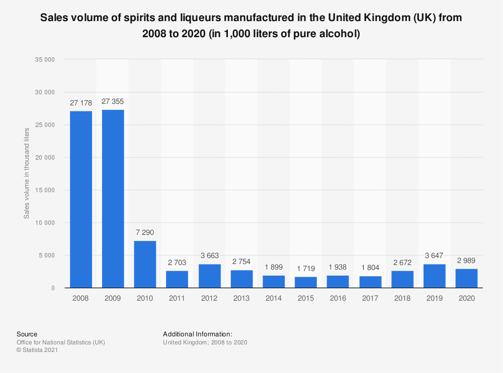 Statistic: Sales volume of spirits and liqueurs manufactured in the United Kingdom (UK) from 2008 to 2018 (in 1,000 liters of pure alcohol) | Statista