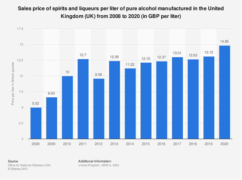 Statistic: Sales price of spirits and liqueurs per liter of pure alcohol manufactured in the United Kingdom (UK) from 2008 to 2019 (in GBP per liter) | Statista