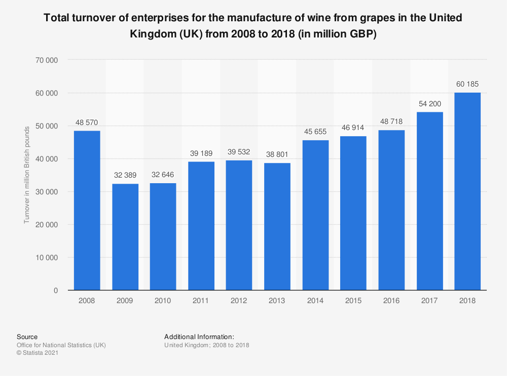 Statistic: Total turnover of enterprises for the manufacture of wine from grapes in the United Kingdom (UK) from 2008 to 2018 (in million GBP) | Statista