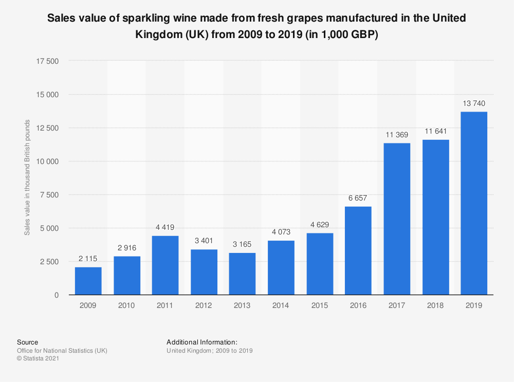 Statistic: Sales value of sparkling wine made from fresh grapes manufactured in the United Kingdom (UK) from 2009 to 2017 (in 1,000 GBP) | Statista