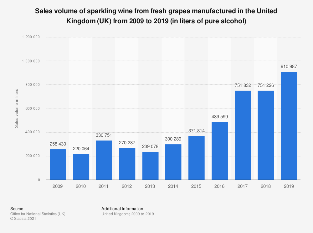 Statistic: Sales volume of sparkling wine from fresh grapes manufactured in the United Kingdom (UK) from 2009 to 2018 (in liters of pure alcohol) | Statista