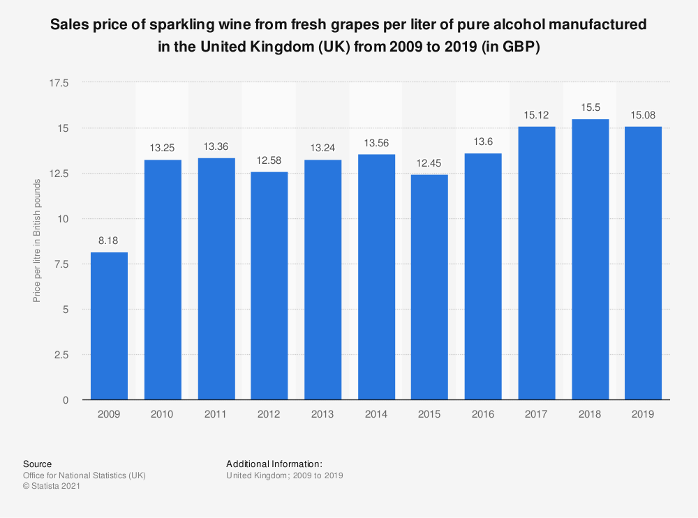 Statistic: Sales price of sparkling wine from fresh grapes per liter of pure alcohol manufactured in the United Kingdom (UK) from 2009 to 2017 (in GBP) | Statista