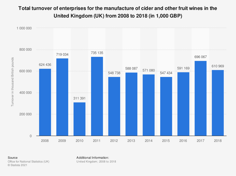 Statistic: Total turnover of enterprises for the manufacture of cider and other fruit wines in the United Kingdom (UK) from 2008 to 2018 (in 1,000 GBP) | Statista