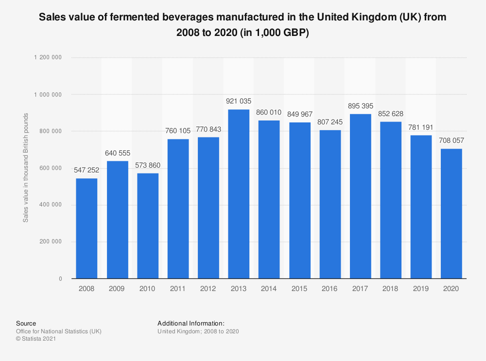 Statistic: Sales value of fermented beverages manufactured in the United Kingdom (UK) from 2008 to 2019 (in 1,000 GBP) | Statista