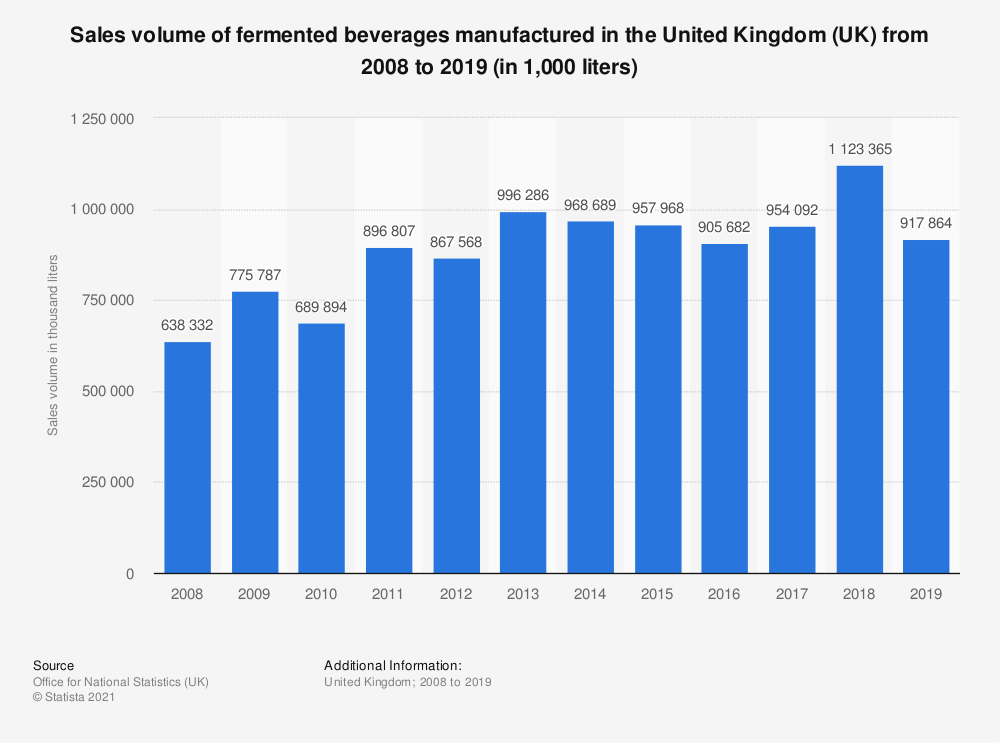 Statistic: Sales volume of fermented beverages manufactured in the United Kingdom (UK) from 2008 to 2019 (in 1,000 liters) | Statista