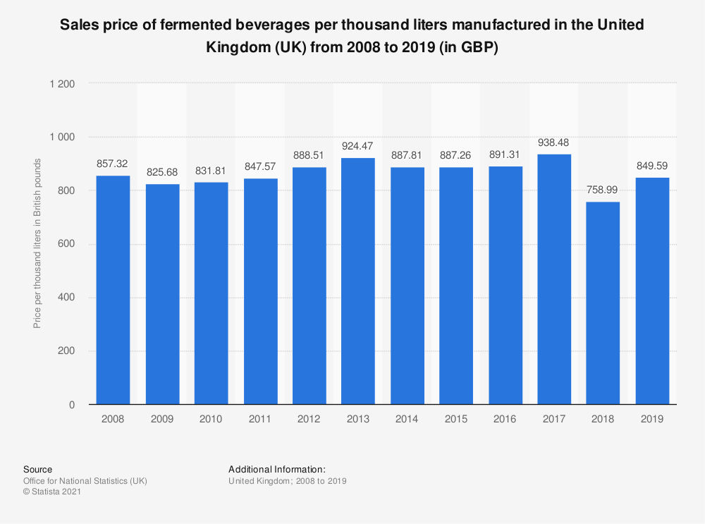 Statistic: Sales price of fermented beverages per thousand liters manufactured in the United Kingdom (UK) from 2008 to 2019 (in GBP) | Statista