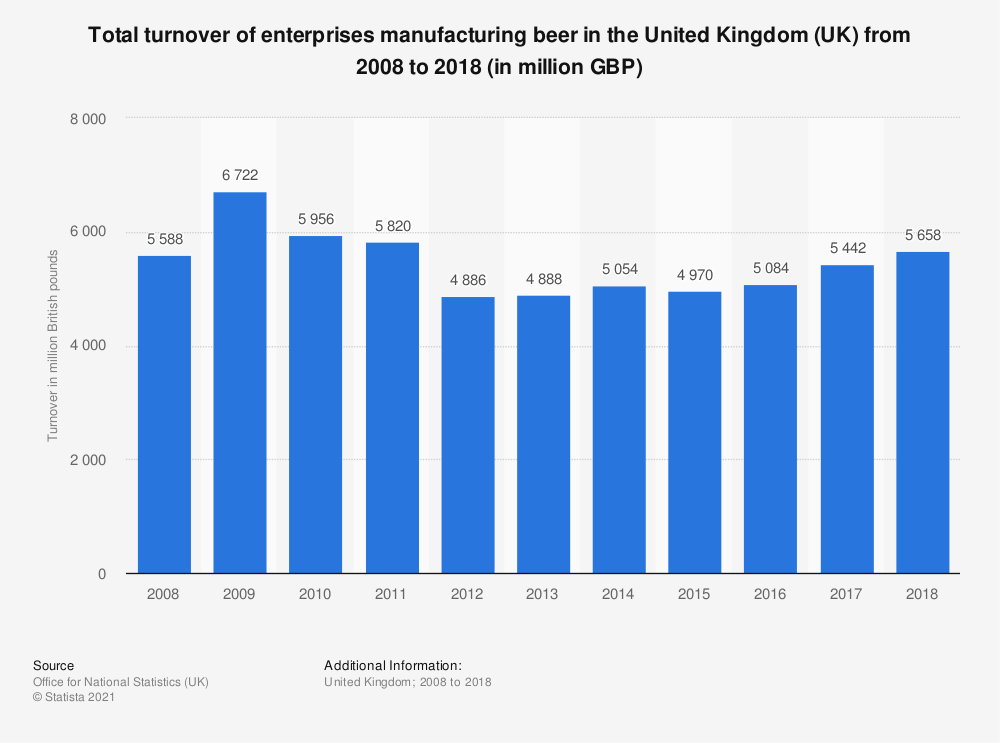 Statistic: Total turnover of enterprises manufacturing beer in the United Kingdom (UK) from 2008 to 2018 (in million GBP) | Statista