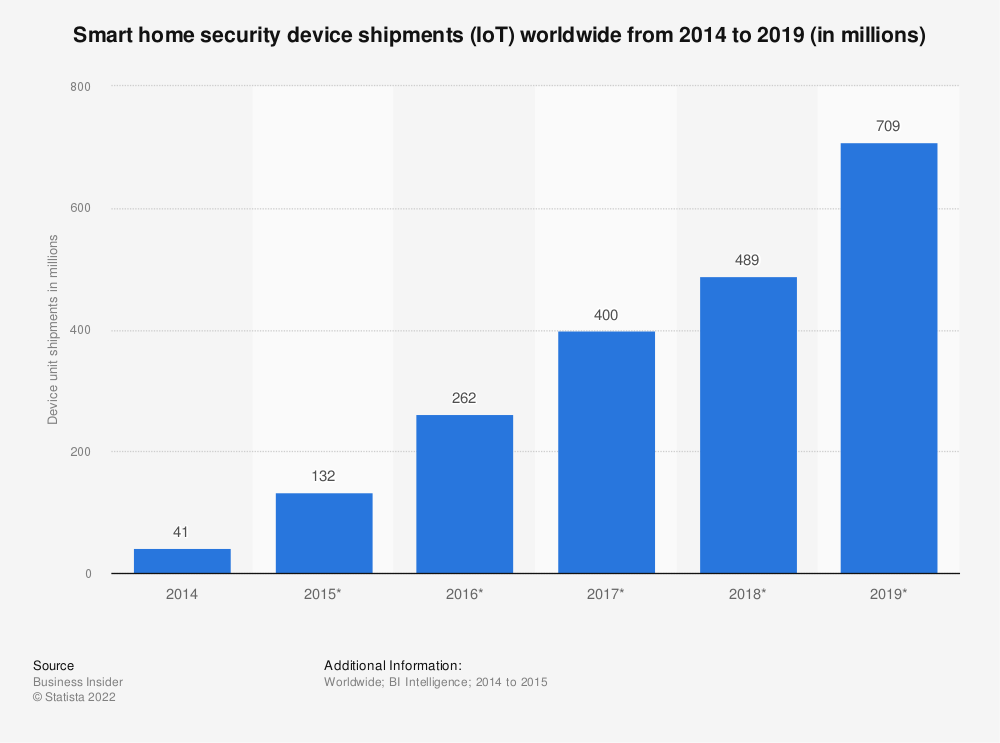 Statistic: Smart home security device shipments (IoT) worldwide from 2014 to 2019 (in millions) | Statista