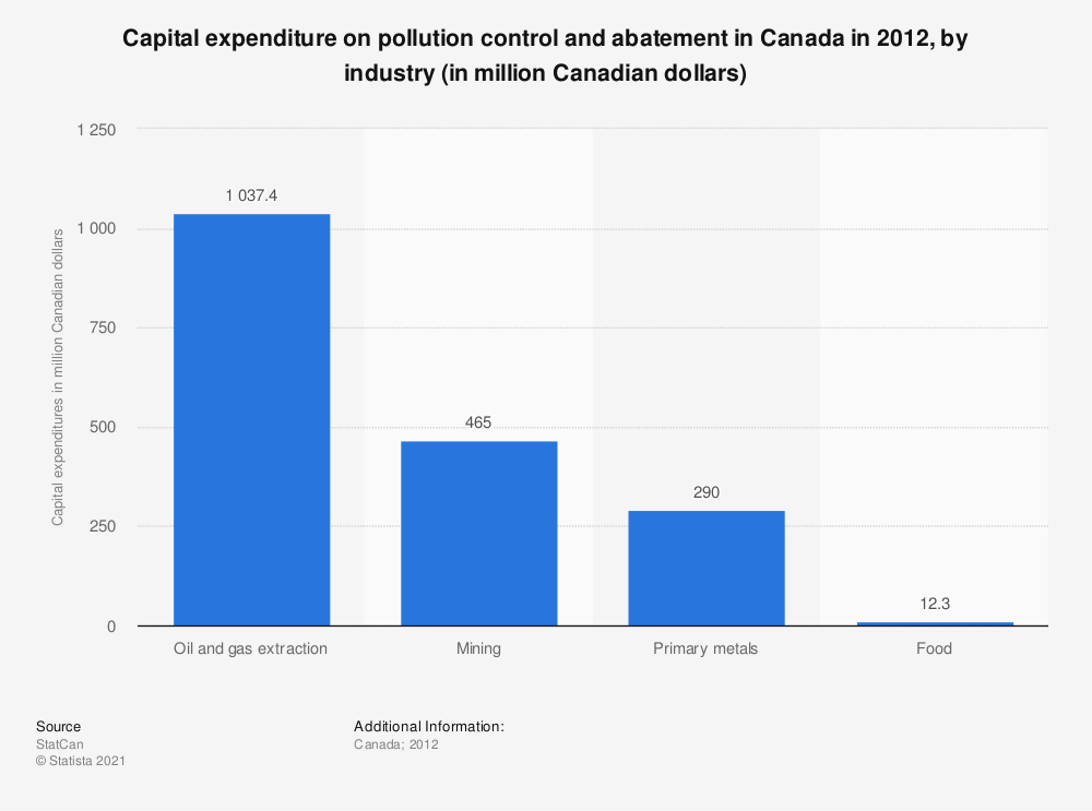 Statistic: Capital expenditure on pollution control and abatement in Canada in 2012, by industry (in million Canadian dollars) | Statista