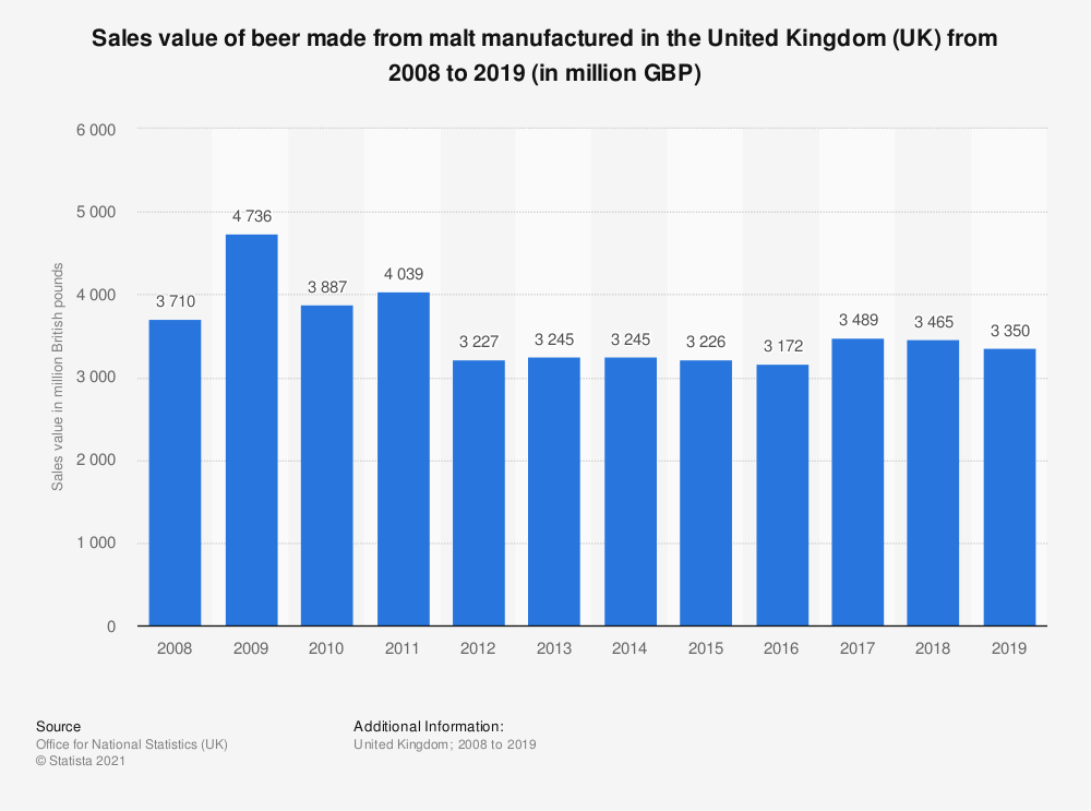 Statistic: Sales value of beer made from malt manufactured in the United Kingdom (UK) from 2008 to 2017 (in million GBP) | Statista