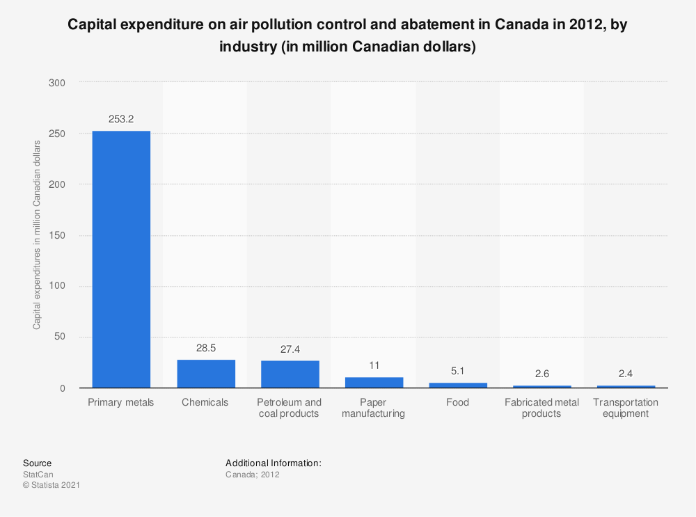 Statistic: Capital expenditure on air pollution control and abatement in Canada in 2012, by industry (in million Canadian dollars) | Statista