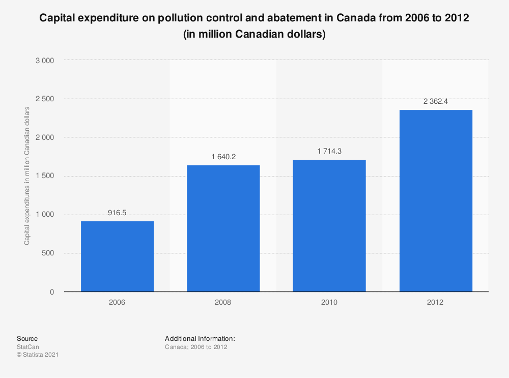 Statistic: Capital expenditure on pollution control and abatement in Canada from 2006 to 2012 (in million Canadian dollars) | Statista