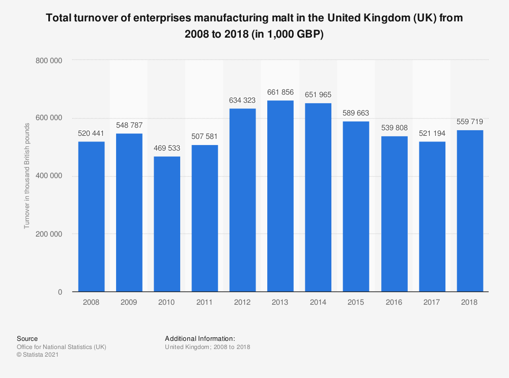 Statistic: Total turnover of enterprises manufacturing malt in the United Kingdom (UK) from 2008 to 2017 (in 1,000 GBP) | Statista
