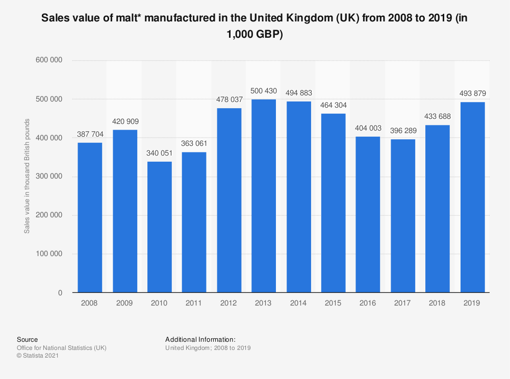Statistic: Sales value of malt* manufactured in the United Kingdom (UK) from 2008 to 2018 (in 1,000 GBP) | Statista