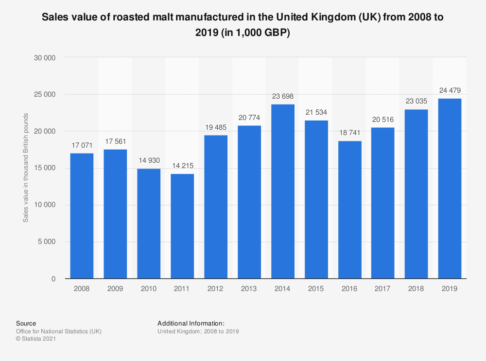 Statistic: Sales value of roasted malt manufactured in the United Kingdom (UK) from 2008 to 2019 (in 1,000 GBP) | Statista