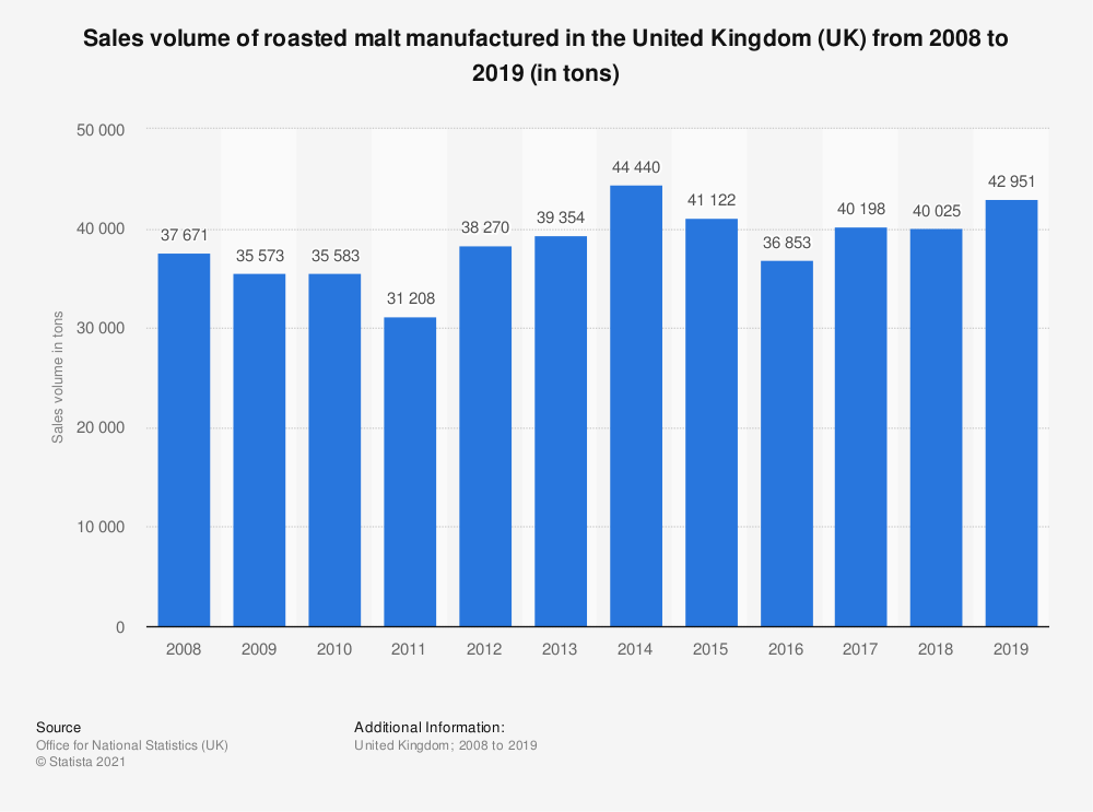 Statistic: Sales volume of roasted malt manufactured in the United Kingdom (UK) from 2008 to 2019 (in tons)   Statista