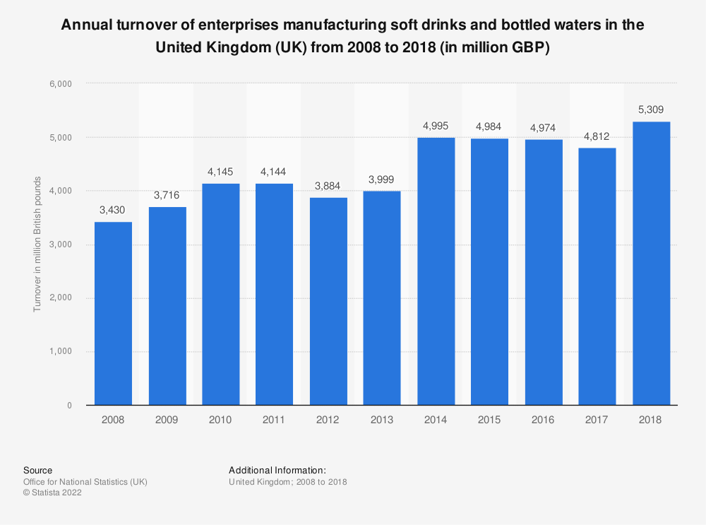 Statistic: Annual turnover of enterprises manufacturing soft drinks and bottled waters in the United Kingdom (UK) from 2008 to 2017 (in million GBP) | Statista