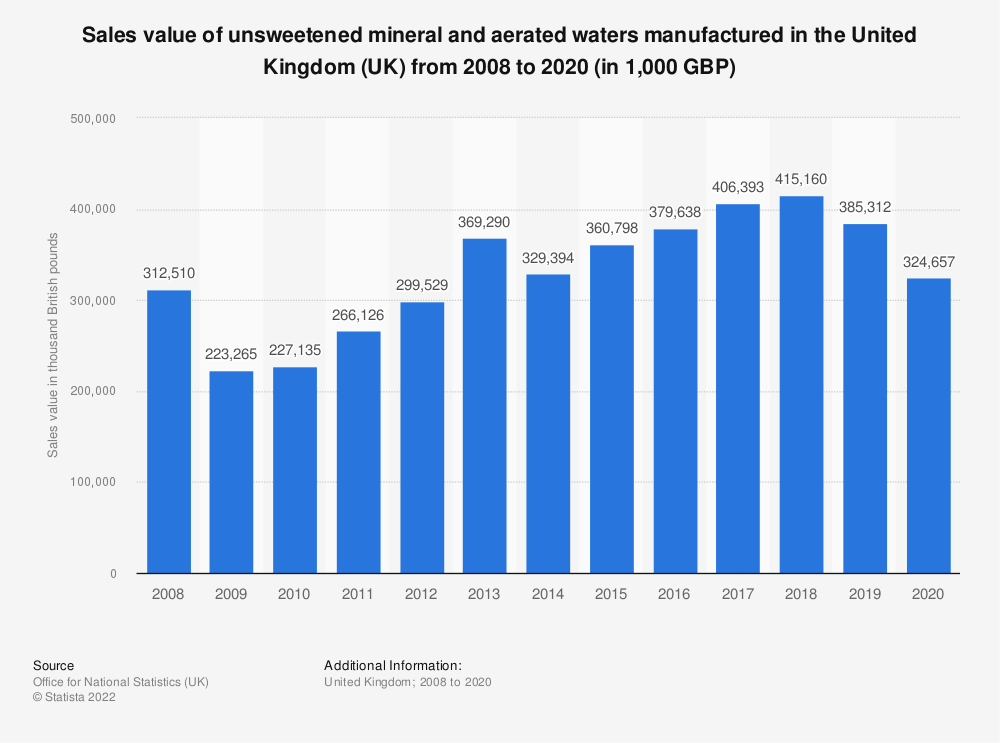 Statistic: Sales value of unsweetened mineral and aerated waters manufactured in the United Kingdom (UK) from 2008 to 2018 (in 1,000 GBP)   Statista