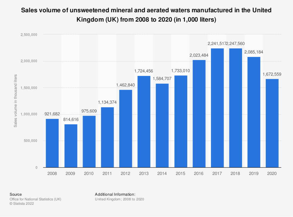 Statistic: Sales volume of unsweetened mineral and aerated waters manufactured in the United Kingdom (UK) from 2008 to 2018 (in 1,000 liters) | Statista