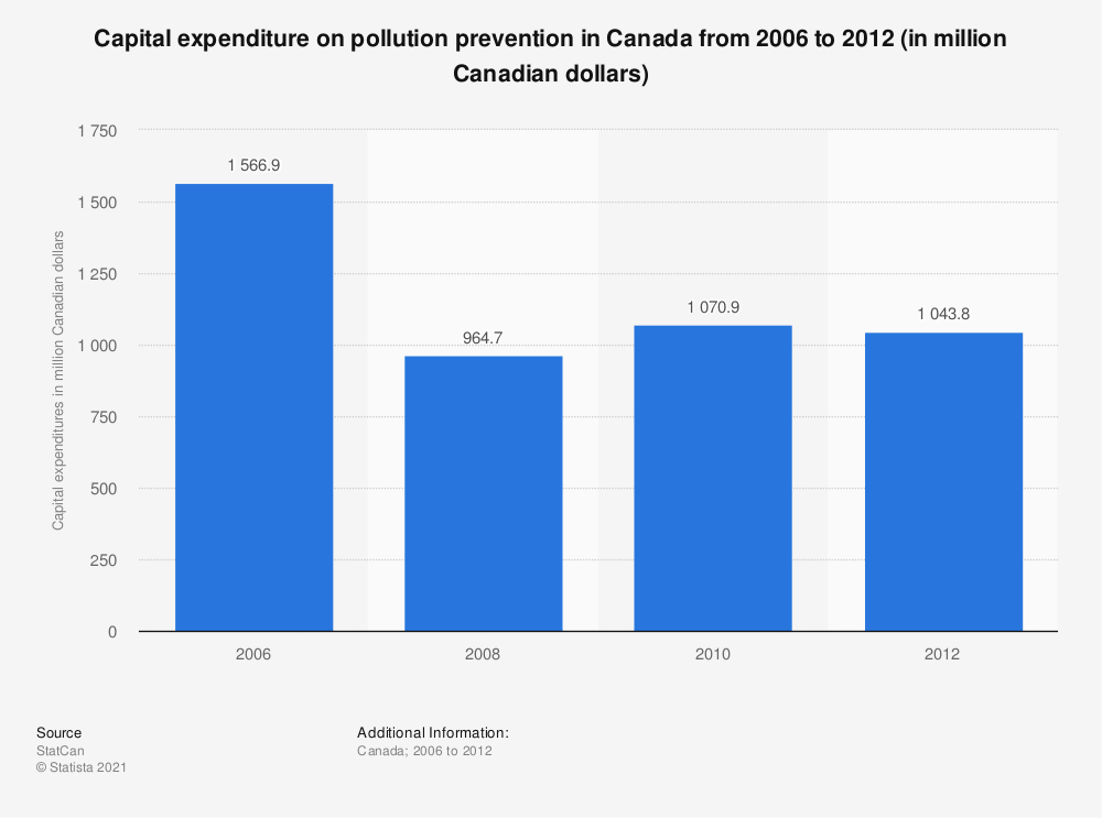 Statistic: Capital expenditure on pollution prevention in Canada from 2006 to 2012 (in million Canadian dollars) | Statista
