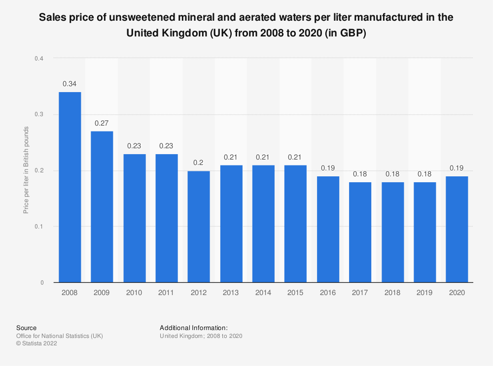 Statistic: Sales price of unsweetened mineral and aerated waters per liter manufactured in the United Kingdom (UK) from 2008 to 2017 (in GBP) | Statista