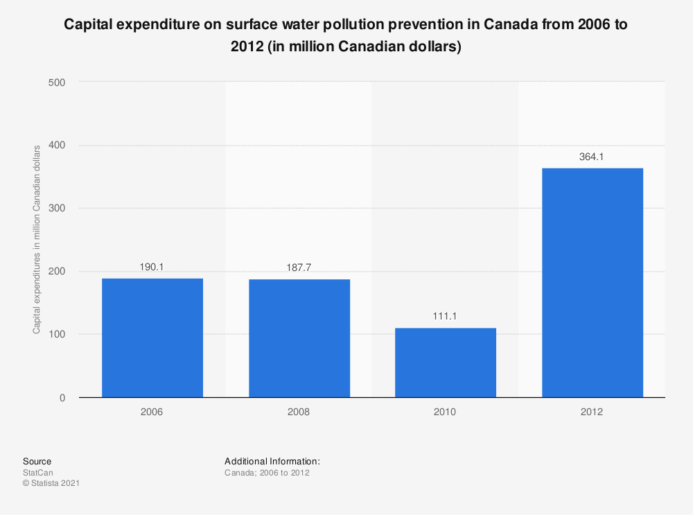 Statistic: Capital expenditure on surface water pollution prevention in Canada from 2006 to 2012 (in million Canadian dollars) | Statista