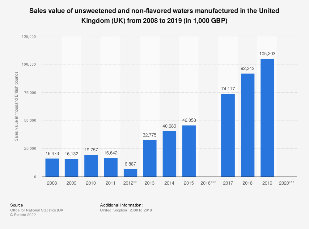 Statistic: Sales value of unsweetened and non-flavored waters manufactured in the United Kingdom (UK) from 2008 to 2019 (in 1,000 GBP) | Statista