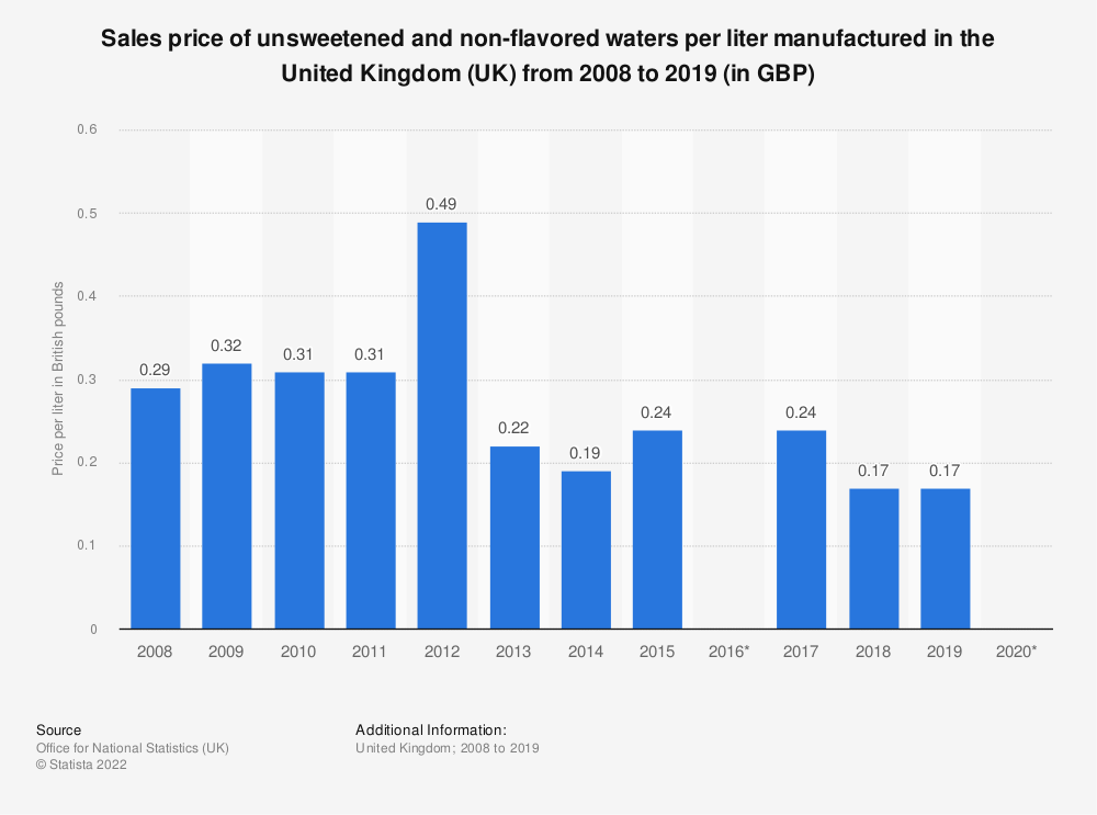 Statistic: Sales price of unsweetened and non-flavored waters per liter manufactured in the United Kingdom (UK) from 2008 to 2018 (in GBP) | Statista