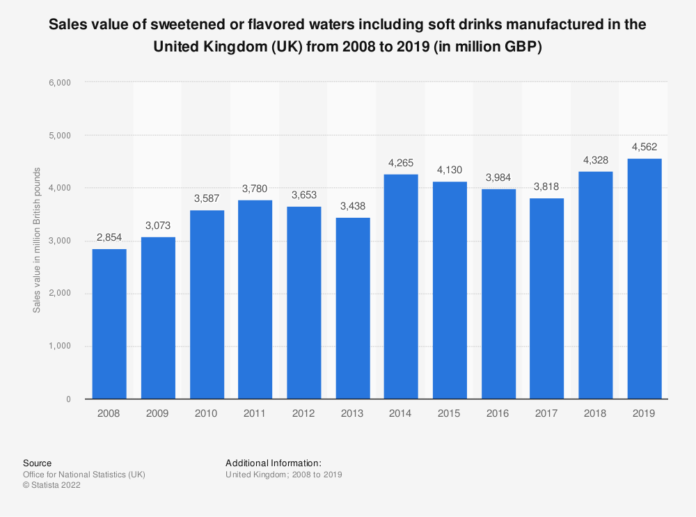 Statistic: Sales value of sweetened or flavored waters including soft drinks manufactured in the United Kingdom (UK) from 2008 to 2018 (in million GBP) | Statista