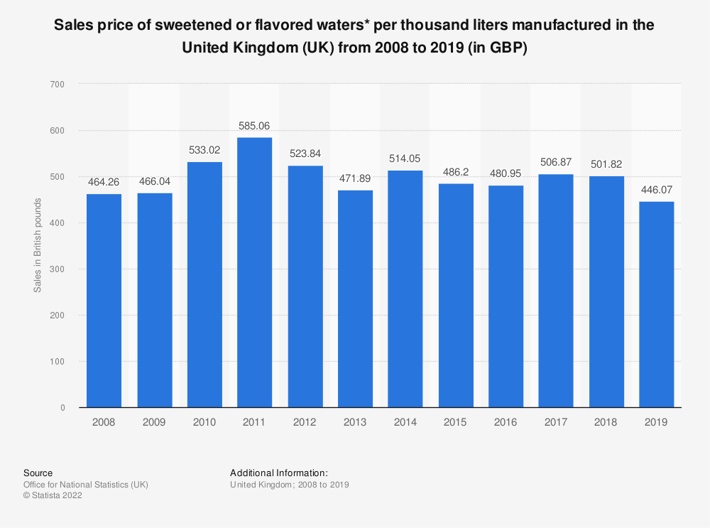 Statistic: Sales price of sweetened or flavored waters* per thousand liters manufactured in the United Kingdom (UK) from 2008 to 2019 (in GBP) | Statista
