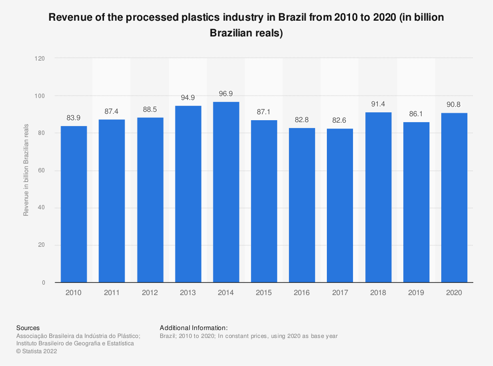 Statistic: Annual revenue of the processed plastics industry in Brazil from 2007 to 2017 (in billion Brazilian reals) | Statista