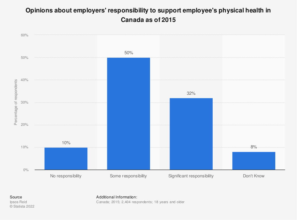 Statistic: Opinions about employers' responsibility to support employee's physical health in Canada as of 2015    Statista