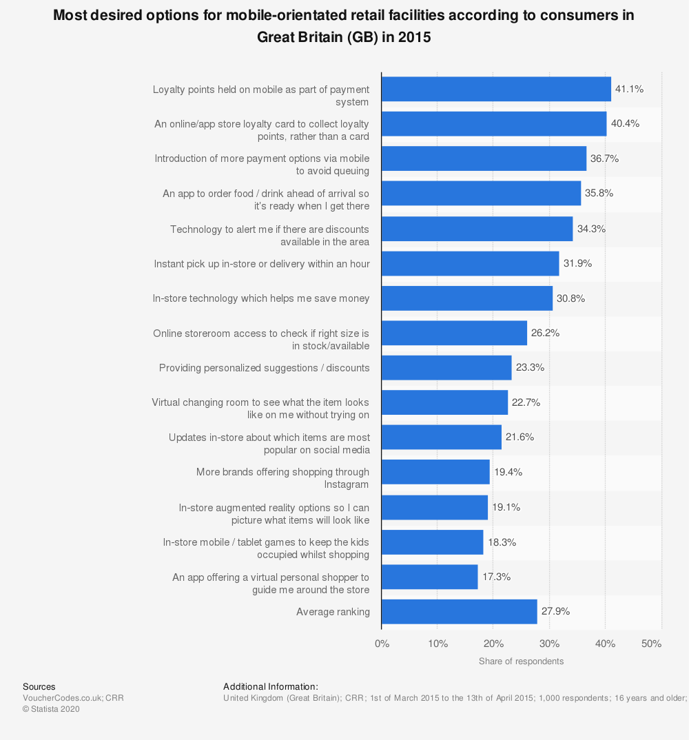 Statistic: Most desired options for mobile-orientated retail facilities according to consumers in Great Britain (GB) in 2015   Statista