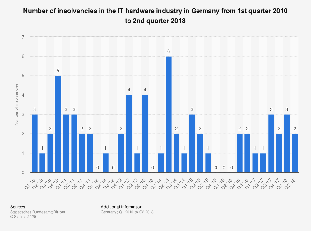 Statistic: Number of insolvencies in the IT hardware industry in Germany from 1st quarter 2010 to 2nd quarter 2018 | Statista