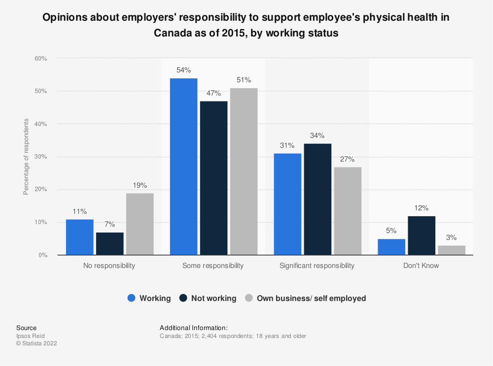 Statistic: Opinions about employers' responsibility to support employee's physical health in Canada as of 2015, by working status  | Statista