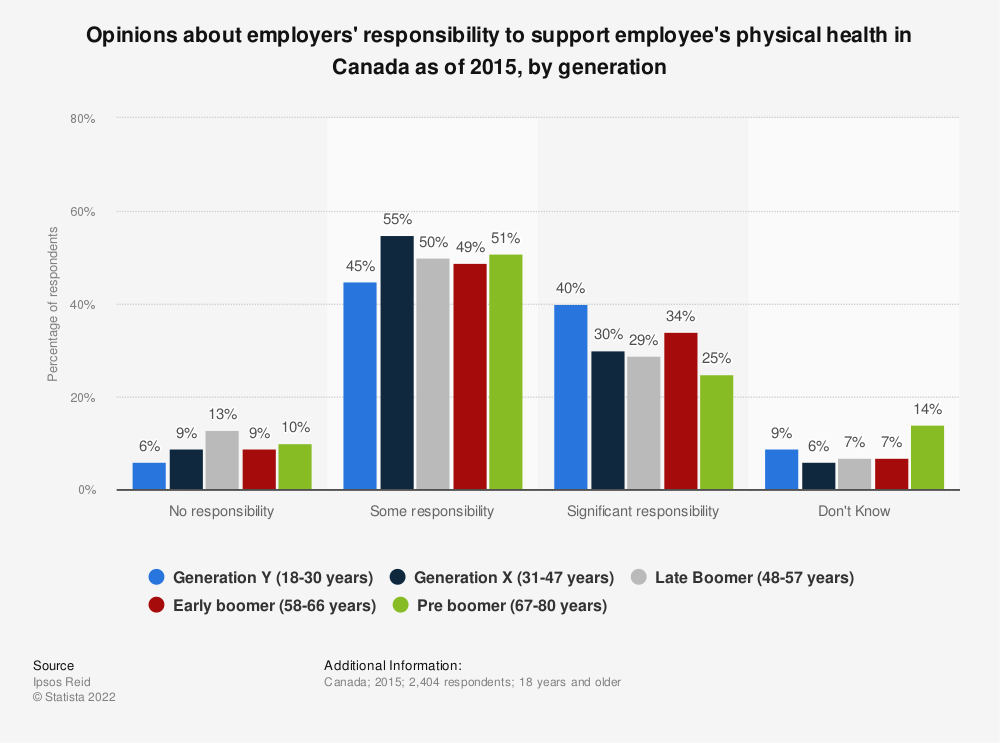 Statistic: Opinions about employers' responsibility to support employee's physical health in Canada as of 2015, by generation | Statista