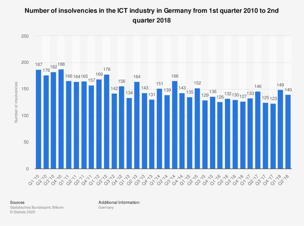 Statistic: Number of insolvencies in the ICT industry in Germany from 1st quarter 2010 to 2nd quarter 2018 | Statista