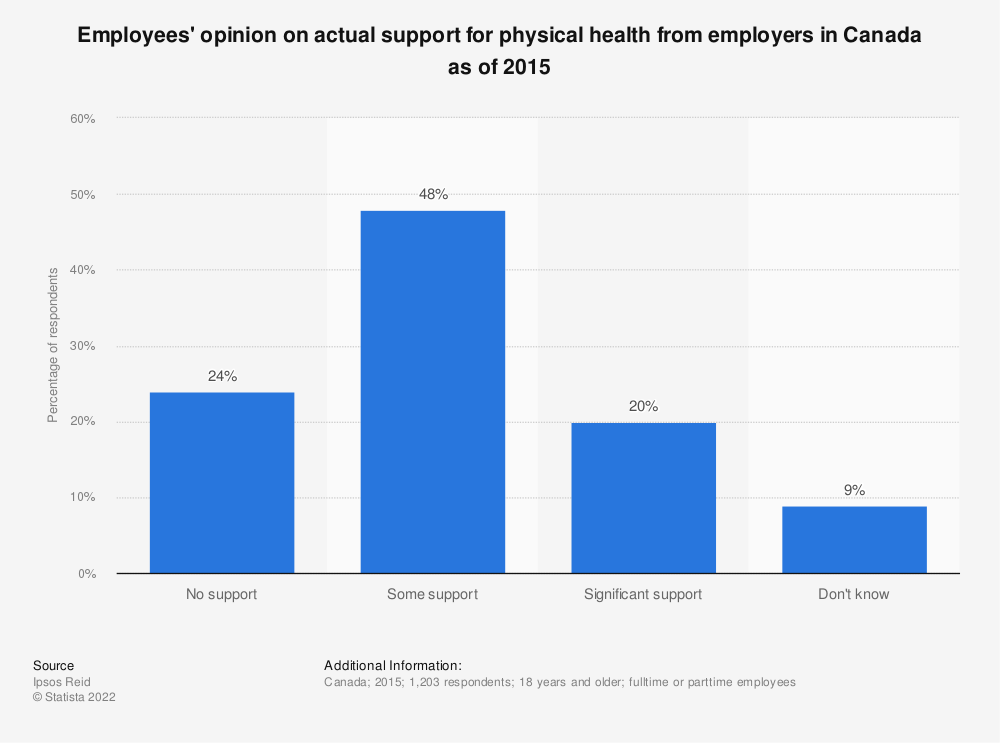 Statistic: Employees' opinion on actual support for physical health from employers in Canada as of 2015 | Statista