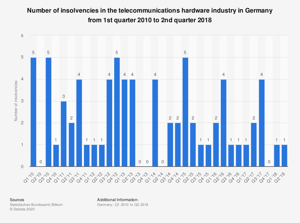 Statistic: Number of insolvencies in the telecommunications hardware industry in Germany from 1st quarter 2010 to 2nd quarter 2018 | Statista