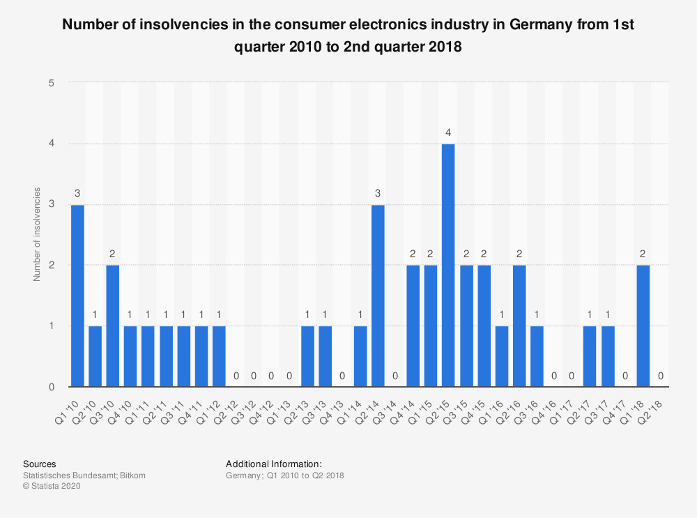 Statistic: Number of insolvencies in the consumer electronics industry in Germany from 1st quarter 2010 to 2nd quarter 2018 | Statista