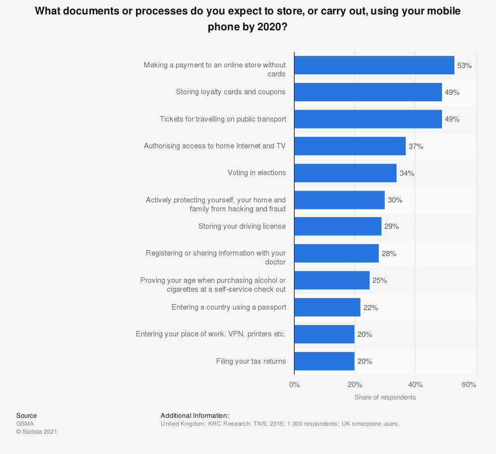 Statistic: What documents or processes do you expect to store, or carry out, using your mobile phone by 2020? | Statista