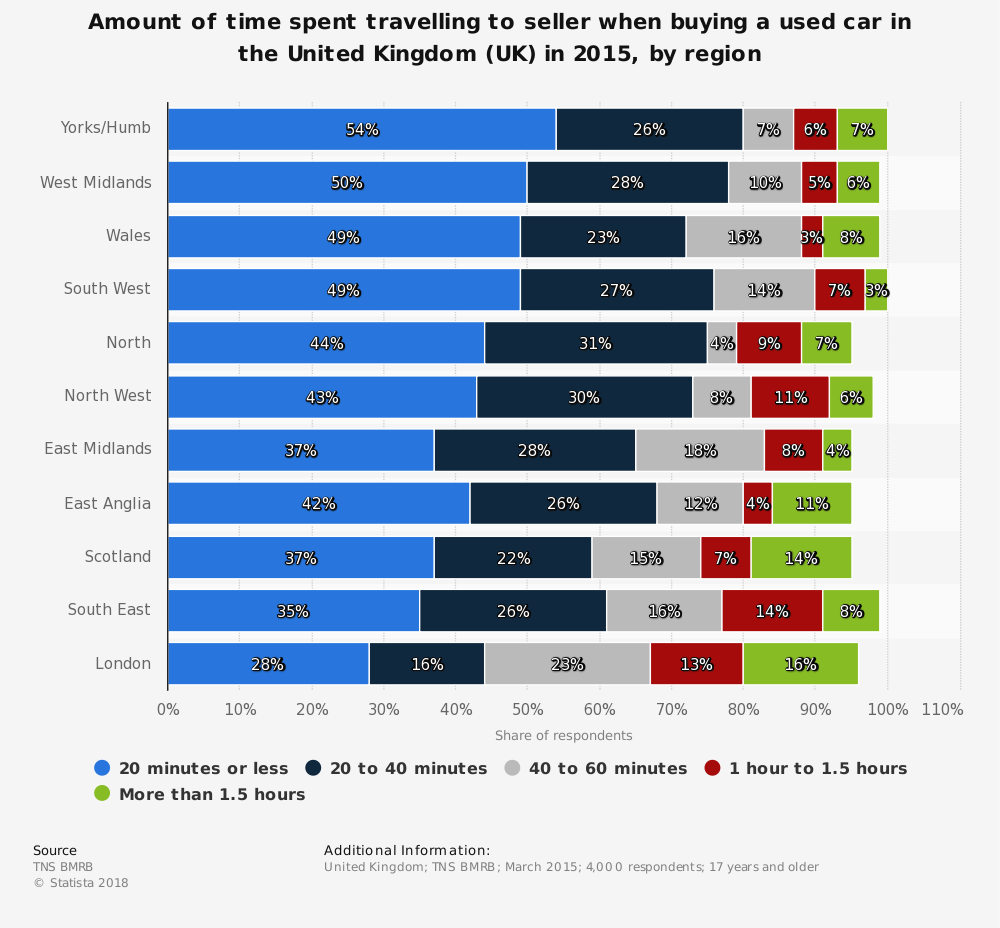 Statistic: Amount of time spent travelling to seller when buying a used car in the United Kingdom (UK) in 2015, by region | Statista